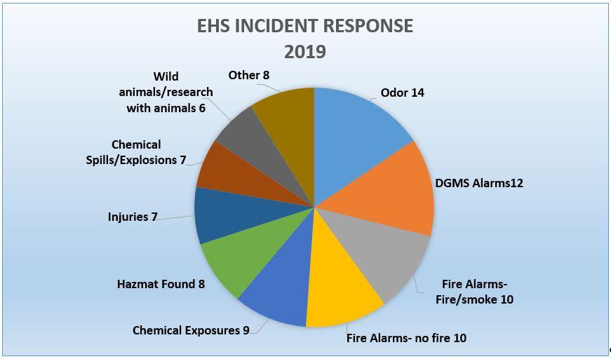Incident Responses Pie Chart
